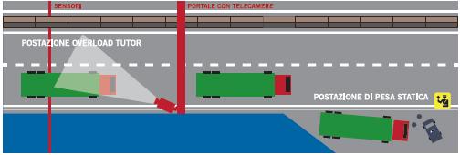 Ważenie pojazdów we Włoszech