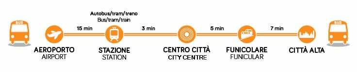 Jak dojechać z lotniska w Bergamo do centrum miasta?