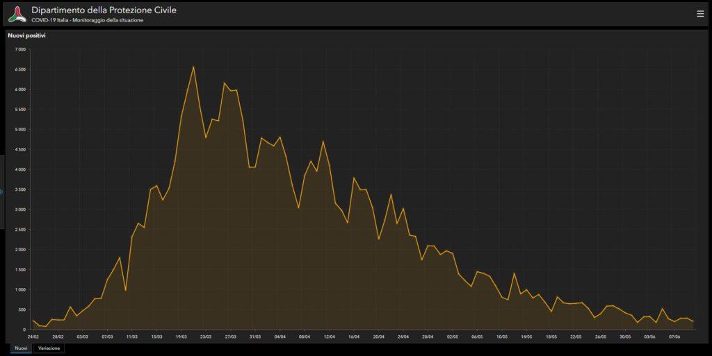 Wykres przedstawiający przyrost dziennych przypadków zakażenia koronawirusem we Włoszech. Widać wyraźnie - w przeciwieństwie do danych z Polski - że szczyt zakażeń Włochy mają już dawno za sobą (źródło: Dipartimento della Protezione Civile)