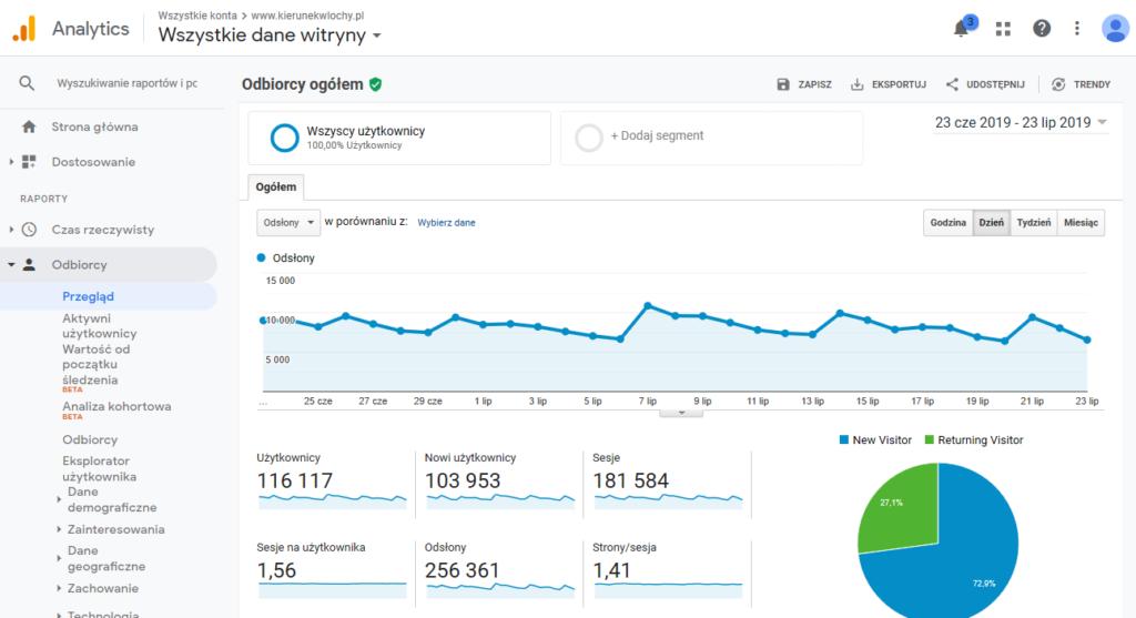 statystyki odwiedzin bloga kierunekwlochy.pl z panelu Google Analytics