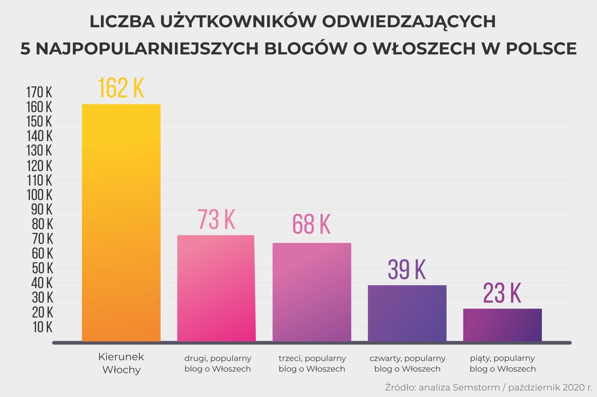 wykres przedstawiający miesięczną liczbę odwiedzin pięciu najpopularniejszych blogów o Włoszech w Polsce. Dane opracowane na podstawie narzędzia Semstorm w październiku 2020 r.