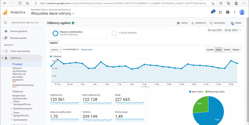 Statystyki Google Analytics - Kierunek Włochy